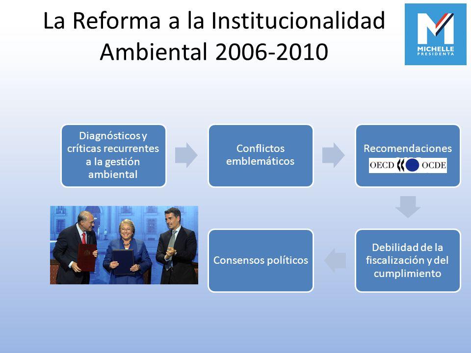 La Reforma a la Institucionalidad Ambiental 2006-2010 Diagnósticos y críticas recurrentes a la gestión ambiental Conflictos emblemáticos Recomendacion