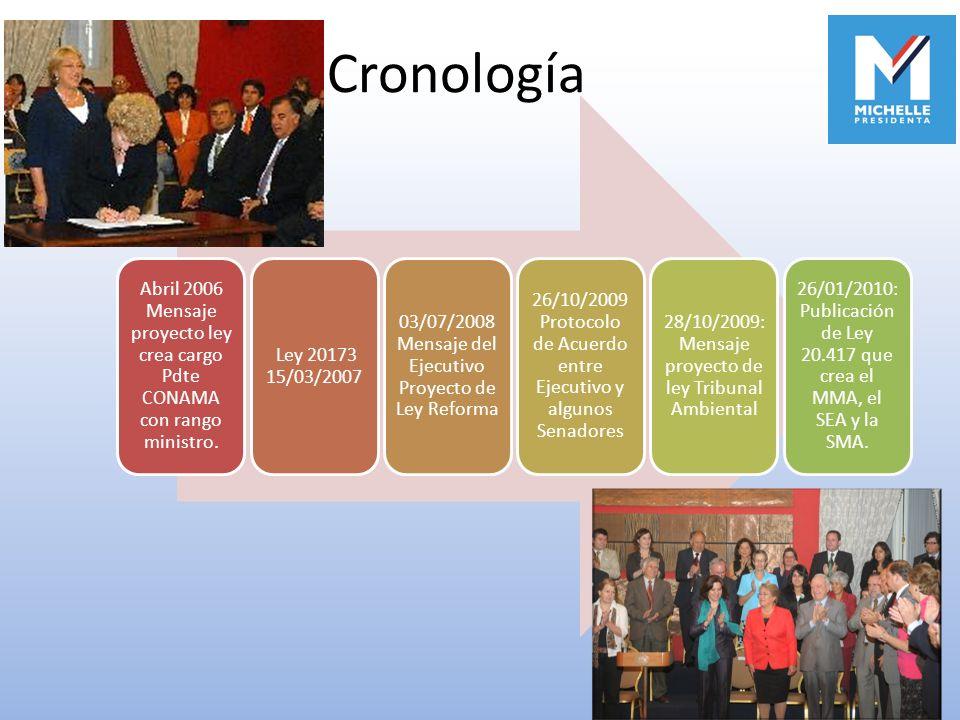 Abril 2006 Mensaje proyecto ley crea cargo Pdte CONAMA con rango ministro. Ley 20173 15/03/2007 03/07/2008 Mensaje del Ejecutivo Proyecto de Ley Refor