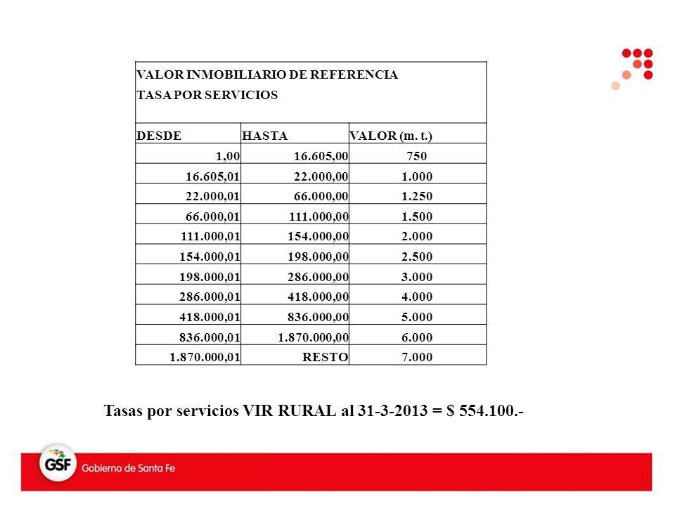 VALOR INMOBILIARIO DE REFERENCIA TASA POR SERVICIOS DESDEHASTAVALOR (m.