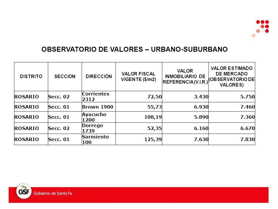 OBSERVATORIO DE VALORES – URBANO-SUBURBANO DISTRITOSECCIONDIRECCIÓN VALOR FISCAL VIGENTE ($/m2) VALOR INMOBILIARIO DE REFERENCIA (V.I.R.) VALOR ESTIMADO DE MERCADO (OBSERVATORIO DE VALORES) ROSARIOSecc.