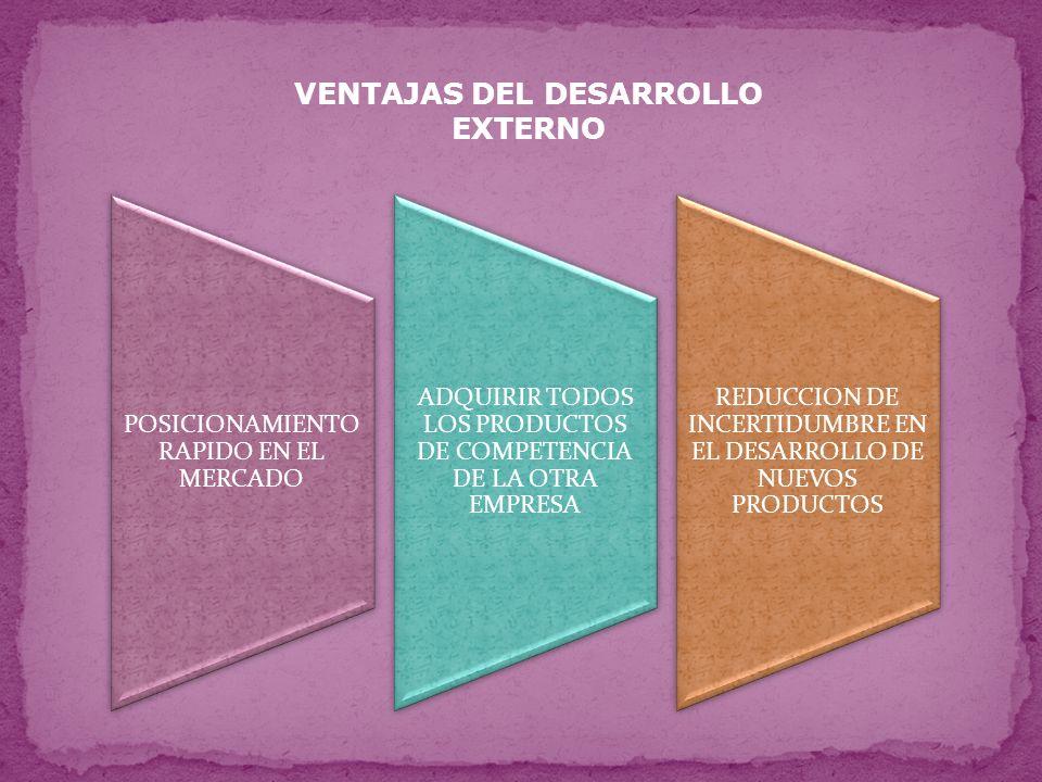 DESVENTAJAS DEL DESARROLLO EXTERNO 1 DIFICULTAD EN ENCONTRAR AL CANDIDATO CORRECTO 2 MAYOR INVERSION INICIAL 3 AJUSTE DE CARTERA DE PRODUCTOS DE AMBAS EMPRESAS 4 NO SUELE APORTAR NUEVA TECNOLOGIA