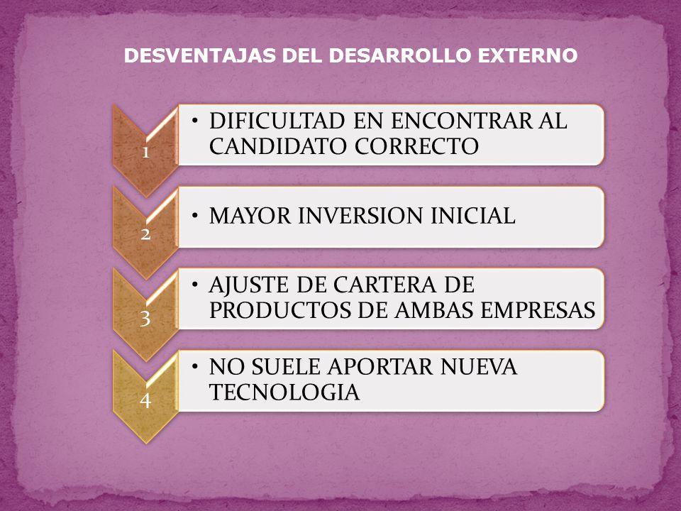 DESVENTAJAS DEL DESARROLLO EXTERNO 1 DIFICULTAD EN ENCONTRAR AL CANDIDATO CORRECTO 2 MAYOR INVERSION INICIAL 3 AJUSTE DE CARTERA DE PRODUCTOS DE AMBAS