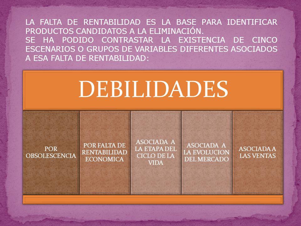 LA FALTA DE RENTABILIDAD ES LA BASE PARA IDENTIFICAR PRODUCTOS CANDIDATOS A LA ELIMINACIÓN.