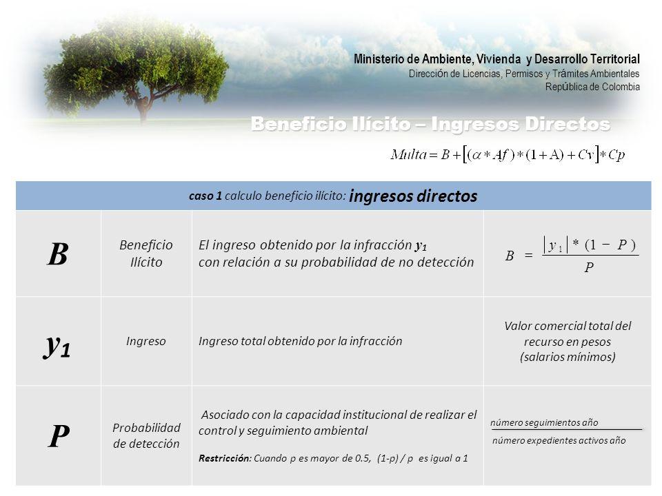caso 1 calculo beneficio ilícito: ingresos directos B Beneficio Ilícito El ingreso obtenido por la infracción y 1 con relación a su probabilidad de no