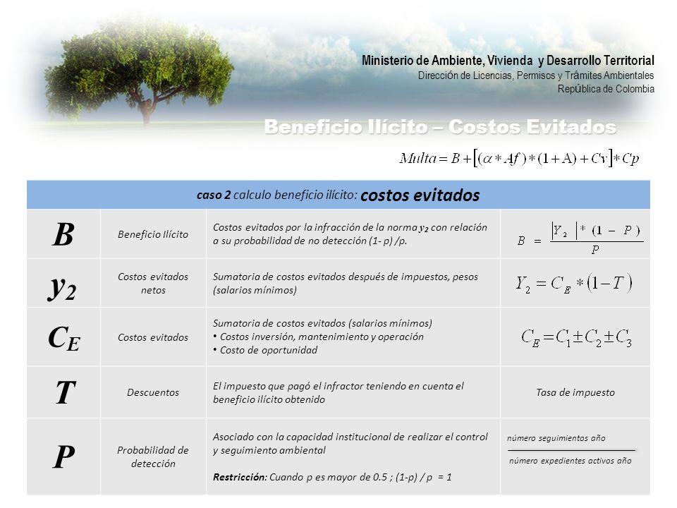 caso 2 calculo beneficio ilícito: costos evitados B Beneficio Ilícito Costos evitados por la infracción de la norma y 2 con relación a su probabilidad de no detección (1- p) /p.