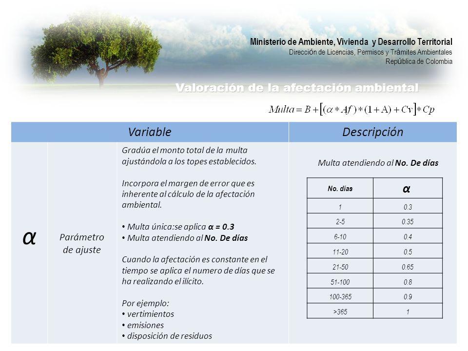 VariableDescripción α Parámetro de ajuste Gradúa el monto total de la multa ajustándola a los topes establecidos.