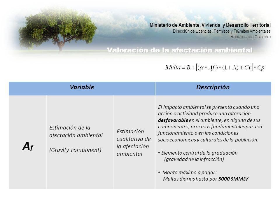 VariableDescripción AfAf Estimación de la afectación ambiental (Gravity component) Estimación cualitativa de la afectación ambiental El Impacto ambien