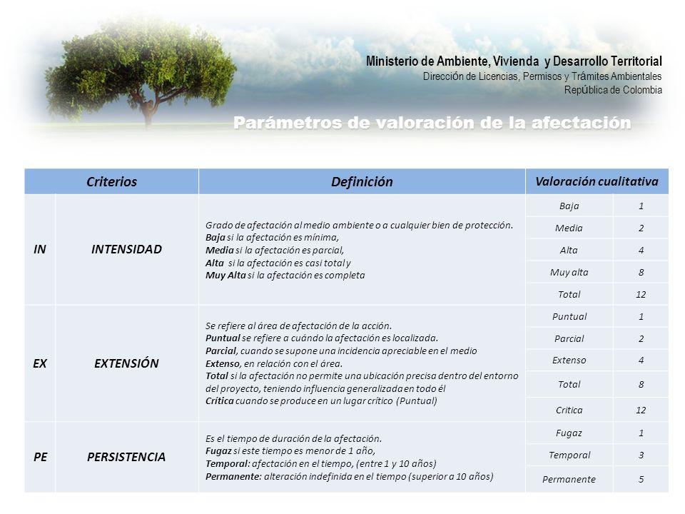 CriteriosDefinición Valoración cualitativa ININTENSIDAD Grado de afectación al medio ambiente o a cualquier bien de protección.