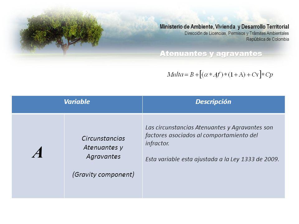 VariableDescripción A Circunstancias Atenuantes y Agravantes (Gravity component) Las circunstancias Atenuantes y Agravantes son factores asociados al comportamiento del infractor.