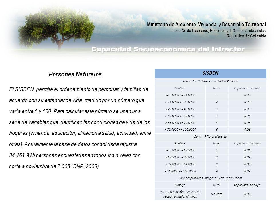 Personas Naturales El SISBEN permite el ordenamiento de personas y familias de acuerdo con su estándar de vida, medido por un número que varía entre 1