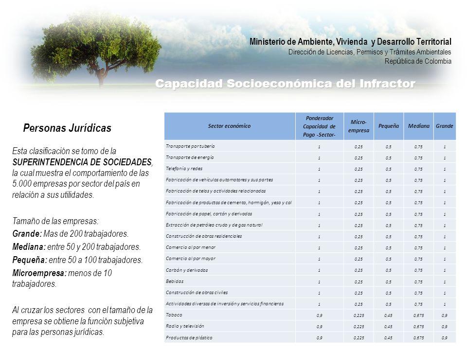 Esta clasificación se tomo de la SUPERINTENDENCIA DE SOCIEDADES, la cual muestra el comportamiento de las 5.000 empresas por sector del país en relaci