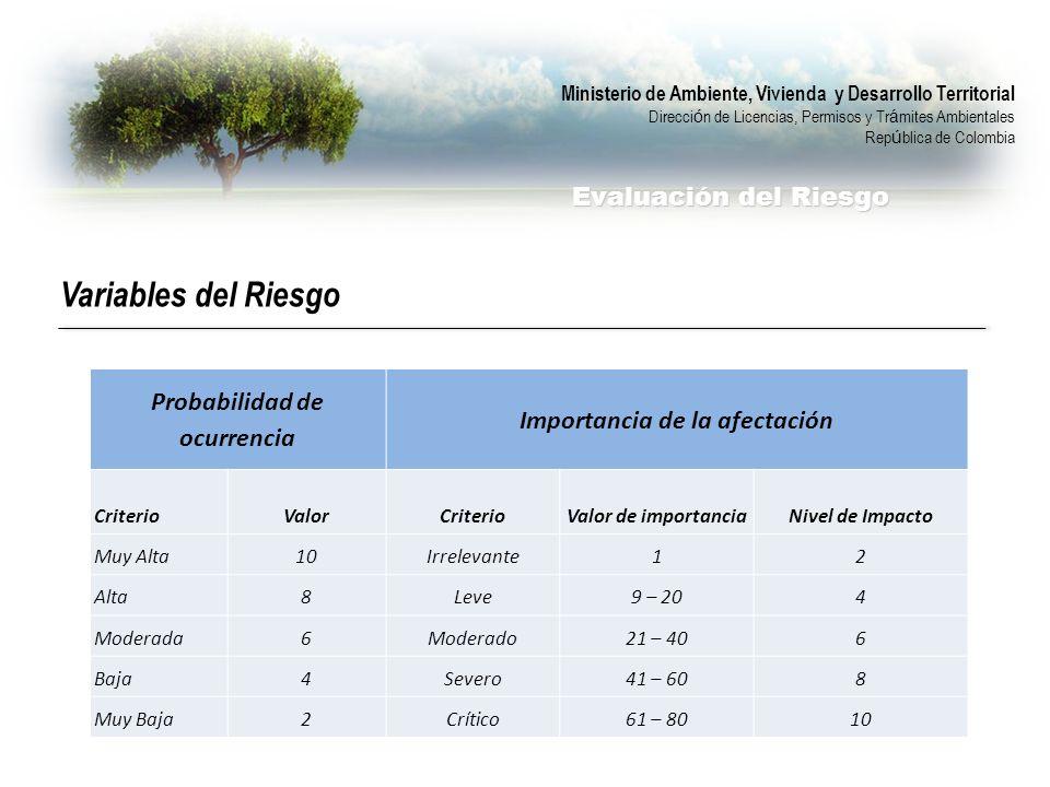 Ministerio de Ambiente, Vivienda y Desarrollo Territorial Direcci ó n de Licencias, Permisos y Tr á mites Ambientales Rep ú blica de Colombia Evaluación del Riesgo Variables del Riesgo Probabilidad de ocurrencia Importancia de la afectación CriterioValorCriterioValor de importanciaNivel de Impacto Muy Alta10Irrelevante12 Alta8Leve9 – 204 Moderada6Moderado21 – 406 Baja4Severo41 – 608 Muy Baja2Crítico61 – 8010