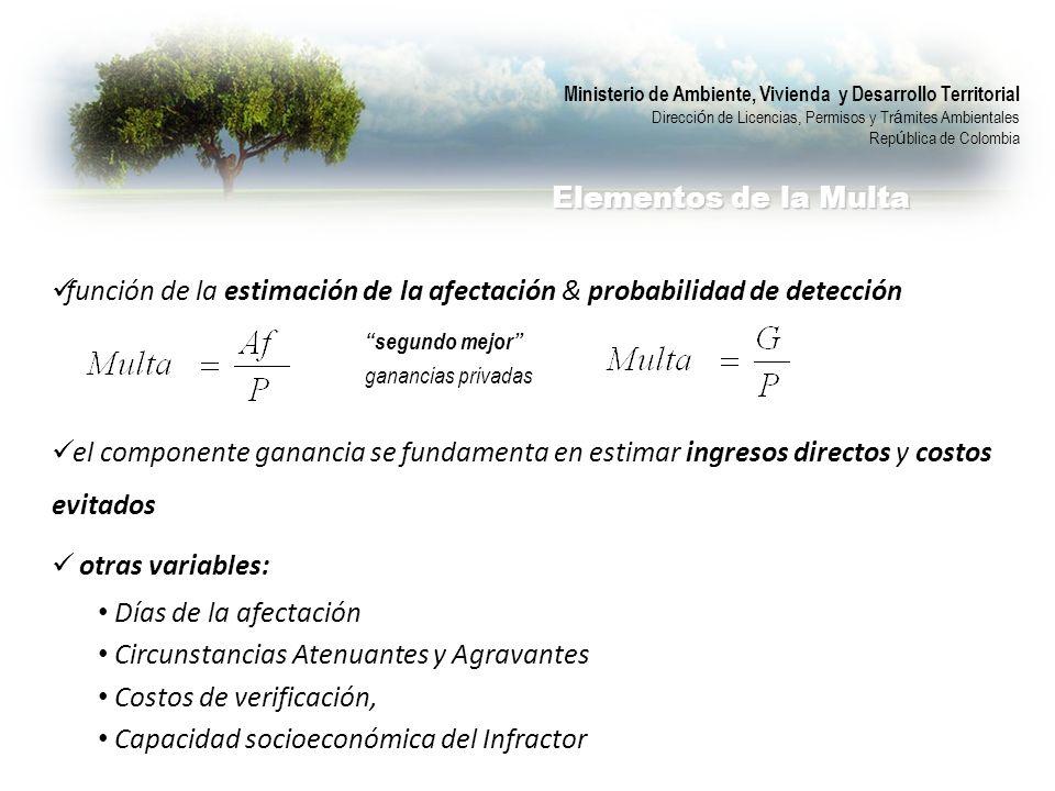 Gastos Asociados ($): Sumatoria del valor de los demás procedimientos incurridos por la autoridad ambiental.