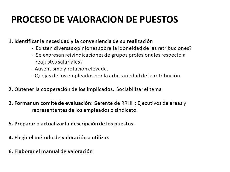 PROCESO DE VALORACION DE PUESTOS 1.