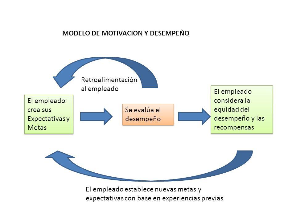 MODELO DE MOTIVACION Y DESEMPEÑO El empleado crea sus Expectativas y Metas El empleado crea sus Expectativas y Metas Se evalúa el desempeño Se evalúa
