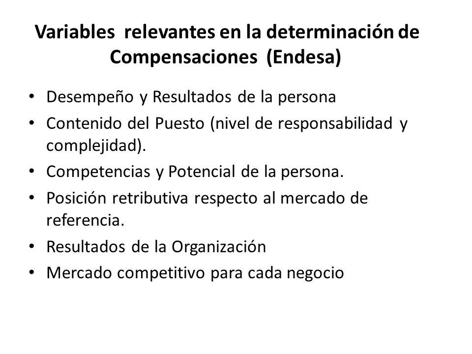 Desempeño y Resultados de la persona Contenido del Puesto (nivel de responsabilidad y complejidad).
