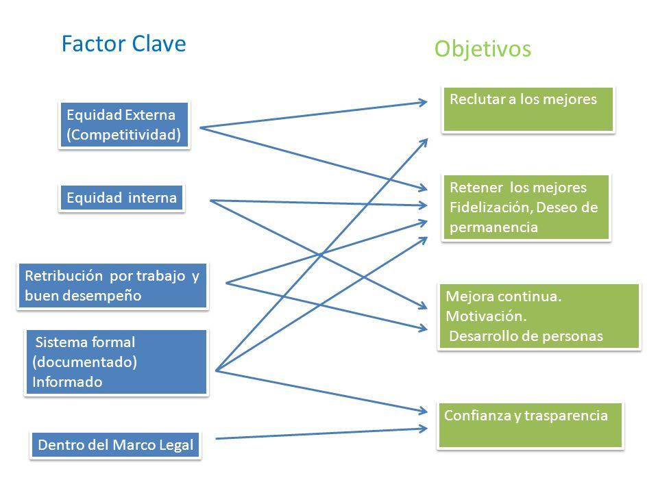 Equidad Externa (Competitividad) Equidad Externa (Competitividad) Equidad interna Retribución por trabajo y buen desempeño Retribución por trabajo y b