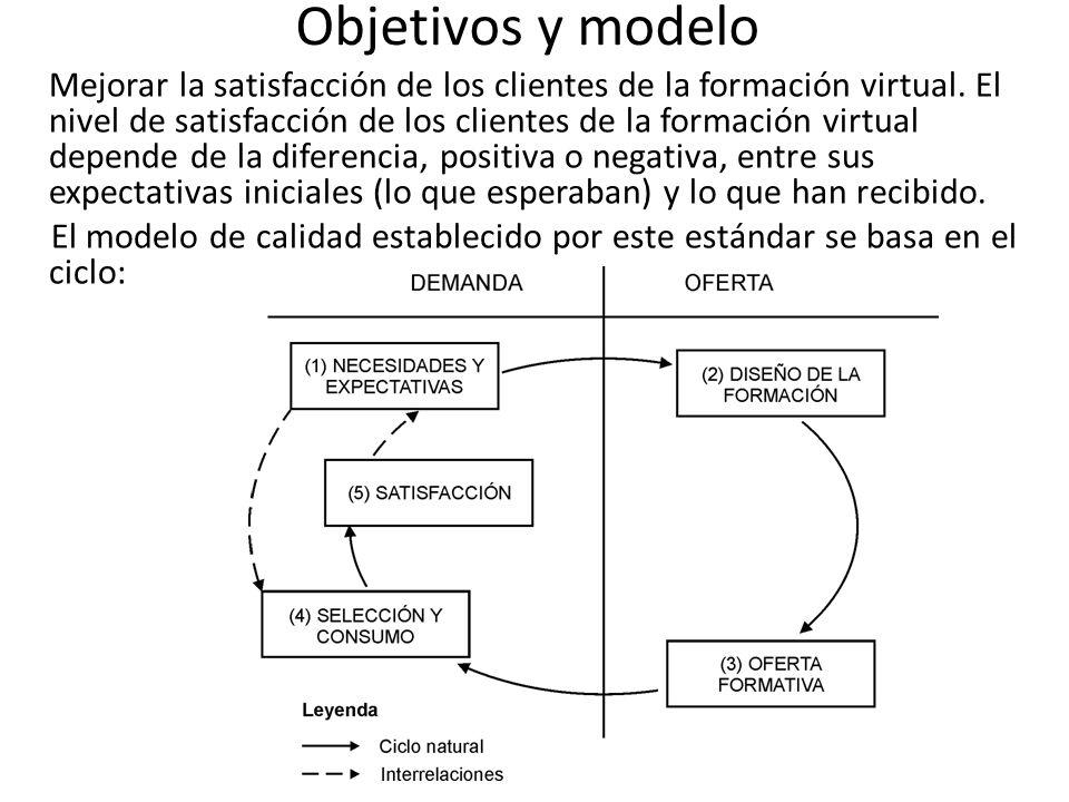 Objetivos y modelo Mejorar la satisfacción de los clientes de la formación virtual.