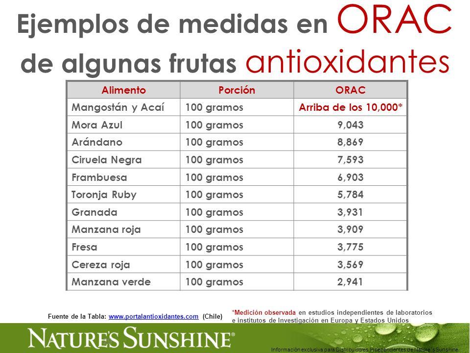 29 Ejemplos de medidas en ORAC de algunas frutas antioxidantes Información exclusiva para Distribuidores Independientes de Nature´s Sunshine.. Aliment