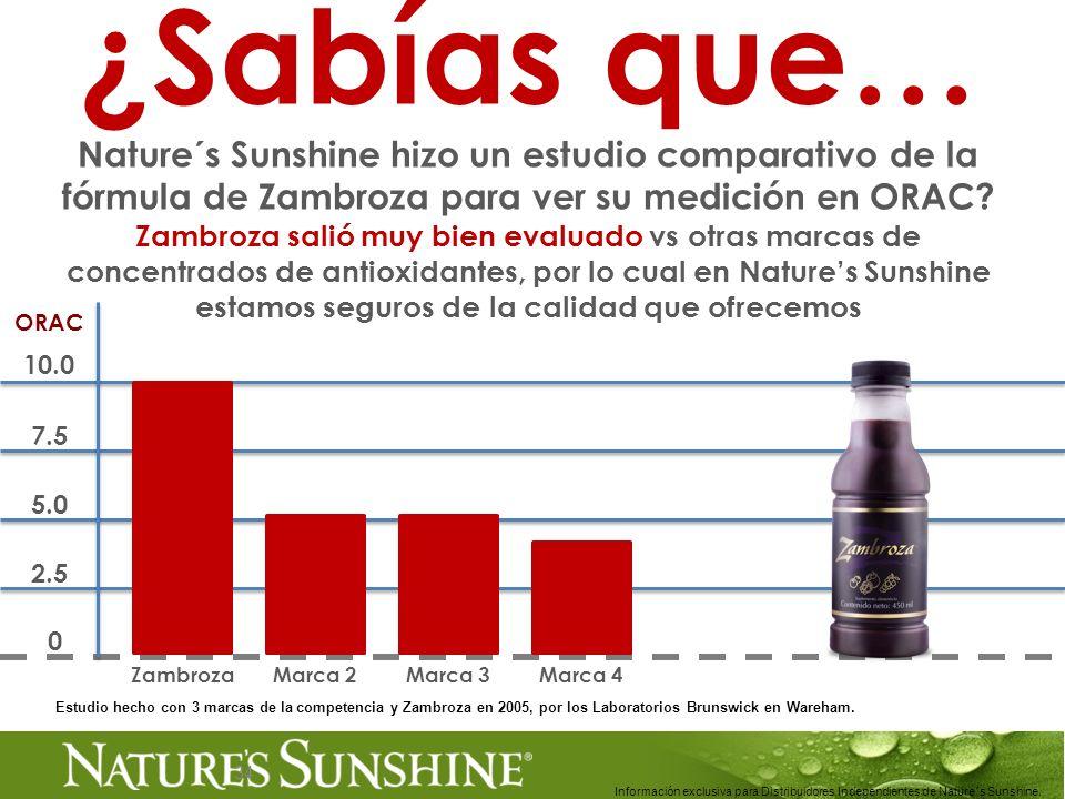 34 ¿Sabías que… Nature´s Sunshine hizo un estudio comparativo de la fórmula de Zambroza para ver su medición en ORAC? Zambroza salió muy bien evaluado