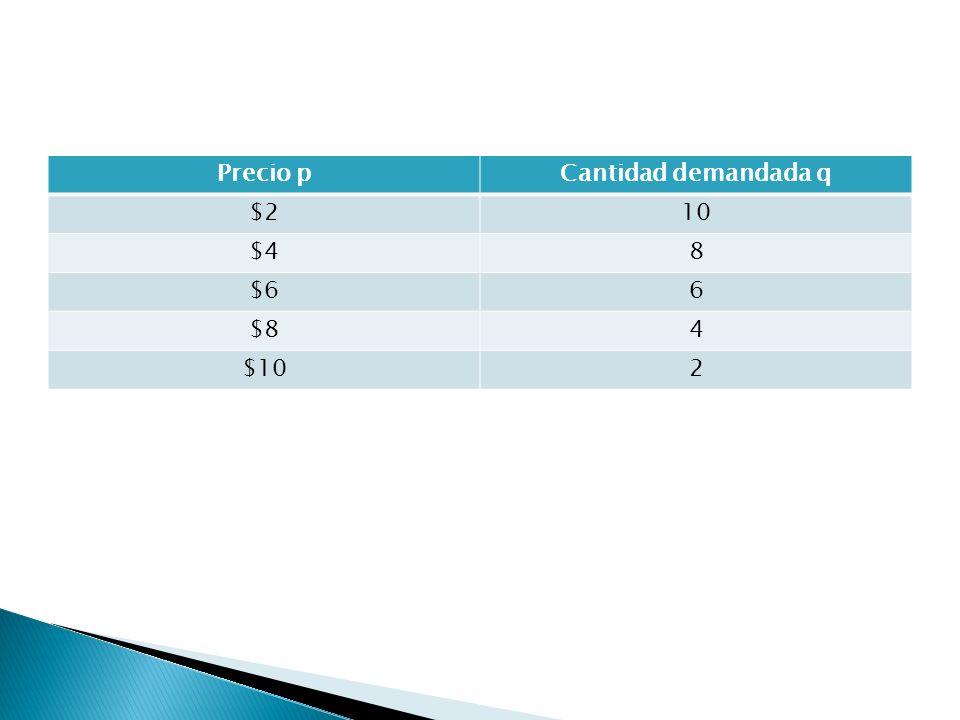 Analicemos la demanda del detergente de marca ACE, a diferentes precios y por un determinado consumidor. Observamos que la relación empírica entre el