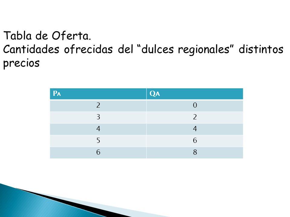 PARA EL PRECIO DE EQUILIBRIO P 2(X) =2(21)-20=22 AREA BAJO LA CURVA DE DEMANDA 0 (85-3x)dx= 85x-3x 2 /2 = 85(21)-3(21) 2 /2 = 85(21)-1.5 (21) 2 = 1785 - 1.5 (441) = 1123.5