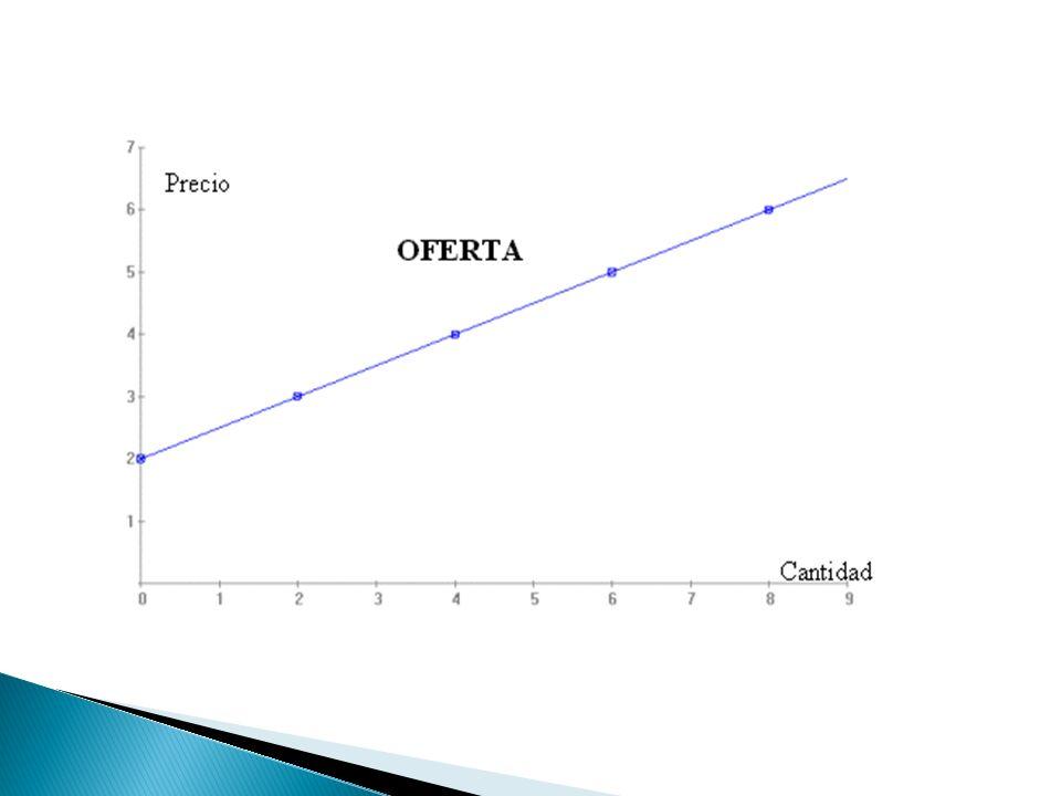 Representamos gráficamente los valores de la tabla y obtenemos una curva, donde a cada precio le corresponde una cantidad ofrecida determinada. La uni