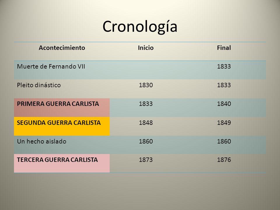 Cronología AcontecimientoInicioFinal Muerte de Fernando VII1833 Pleito dinástico18301833 PRIMERA GUERRA CARLISTA18331840 SEGUNDA GUERRA CARLISTA1848 1