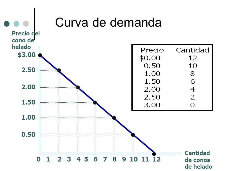 Curva de demanda $3.00 2.50 2.00 1.50 1.00 0.50 213456789101211 Precio del cono de helado Cantidad de conos de helado 0