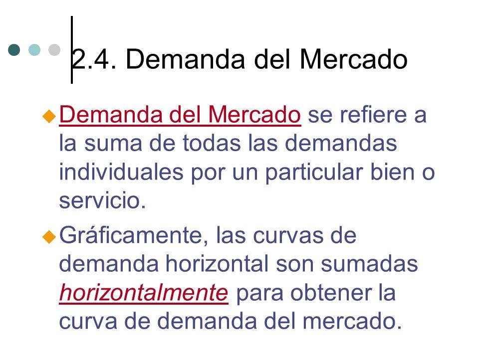 2.4. Demanda del Mercado u Demanda del Mercado se refiere a la suma de todas las demandas individuales por un particular bien o servicio. u Gráficamen
