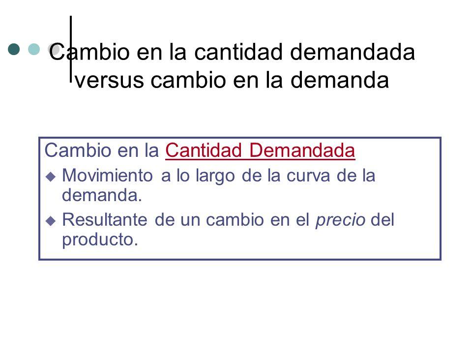 Cambio en la cantidad demandada versus cambio en la demanda Cambio en la Cantidad Demandada u Movimiento a lo largo de la curva de la demanda. u Resul