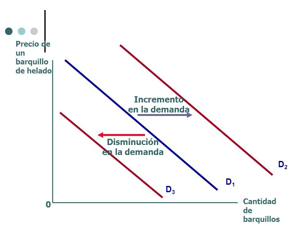 0 D1D1 Precio de un barquillo de helado Cantidad de barquillos D3D3 D2D2 Incremento en la demanda Disminución en la demanda