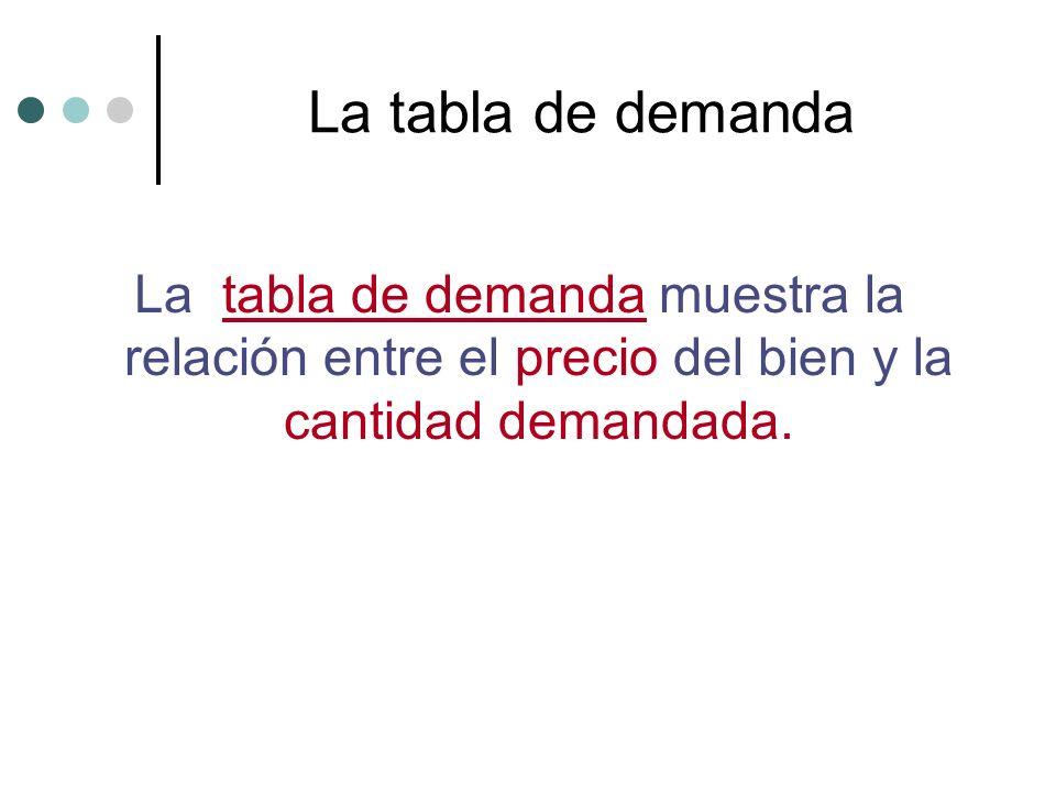 La tabla de demanda La tabla de demanda muestra la relación entre el precio del bien y la cantidad demandada.