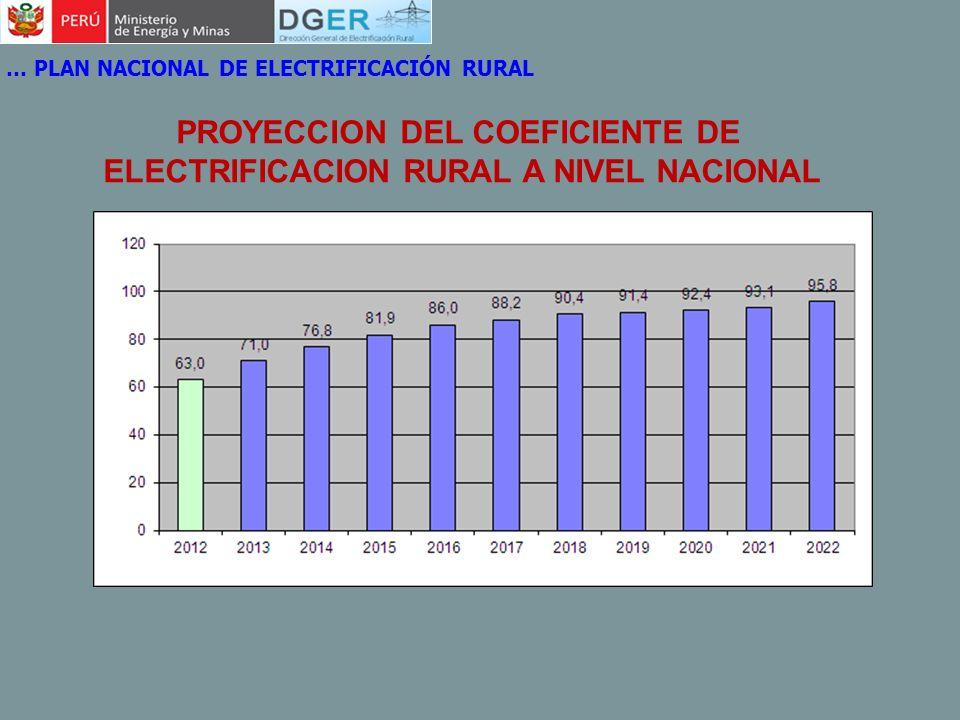 PROYECCION DEL COEFICIENTE DE ELECTRIFICACION RURAL A NIVEL NACIONAL … PLAN NACIONAL DE ELECTRIFICACIÓN RURAL