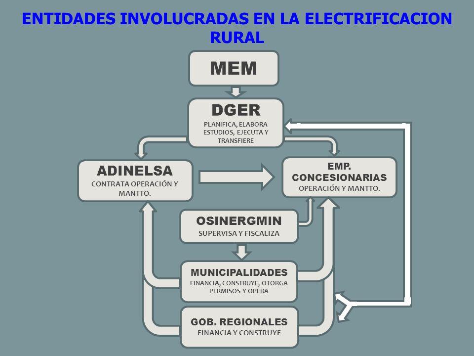 Evolución y comportamiento de la Electrificación Rural La DGER/MEM ha venido ejecutando obras de electrificación, utilizando para ello, diversas tecnologías aplicadas sobre la base de una selección de fuentes de energía, que consideran como primera alternativa la extensión de redes del Sistema Eléctrico Interconectado Nacional (SEIN) y la de los Sistemas Aislados (SSAA), a partir de las cuales se desarrollan los Sistemas Eléctricos Rurales (SER).