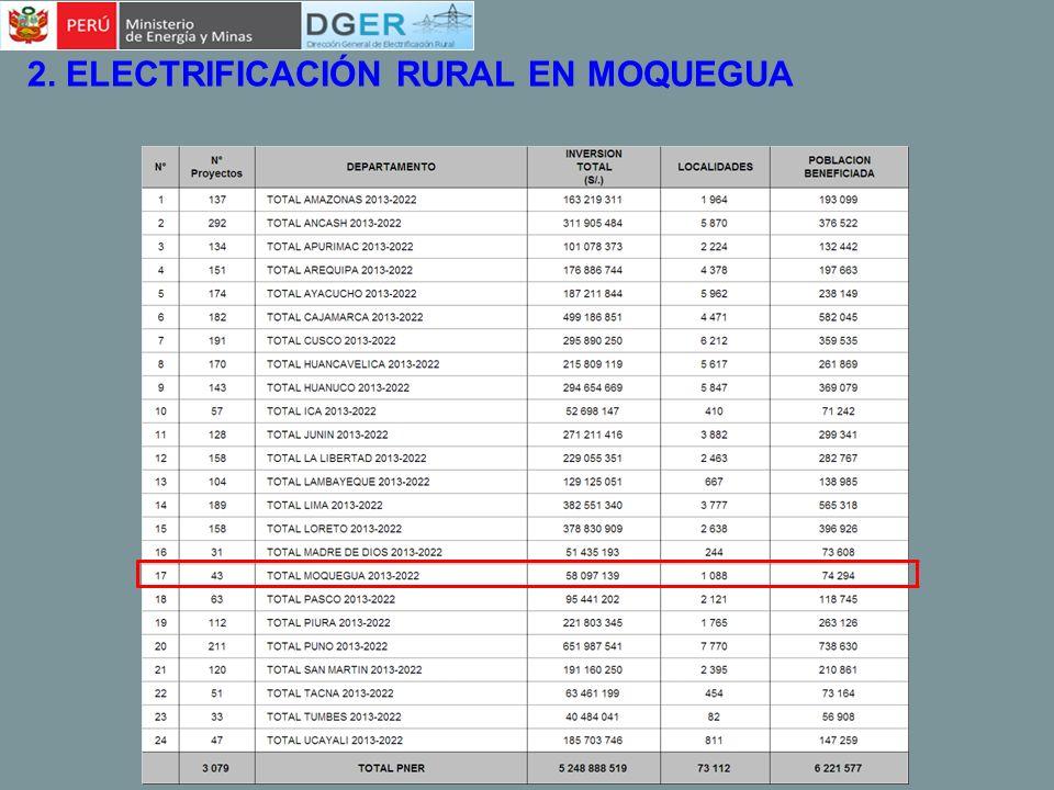 5. PLAN NACIONAL DE ELECTRIFICACIÓN RURAL PNER 2013 – 2022