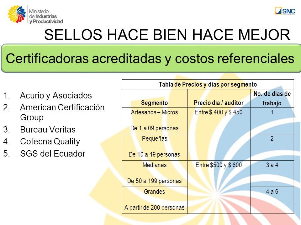SELLOS HACE BIEN HACE MEJOR Certificadoras acreditadas y costos referenciales 1.Acurio y Asociados 2.American Certificación Group 3.Bureau Veritas 4.C