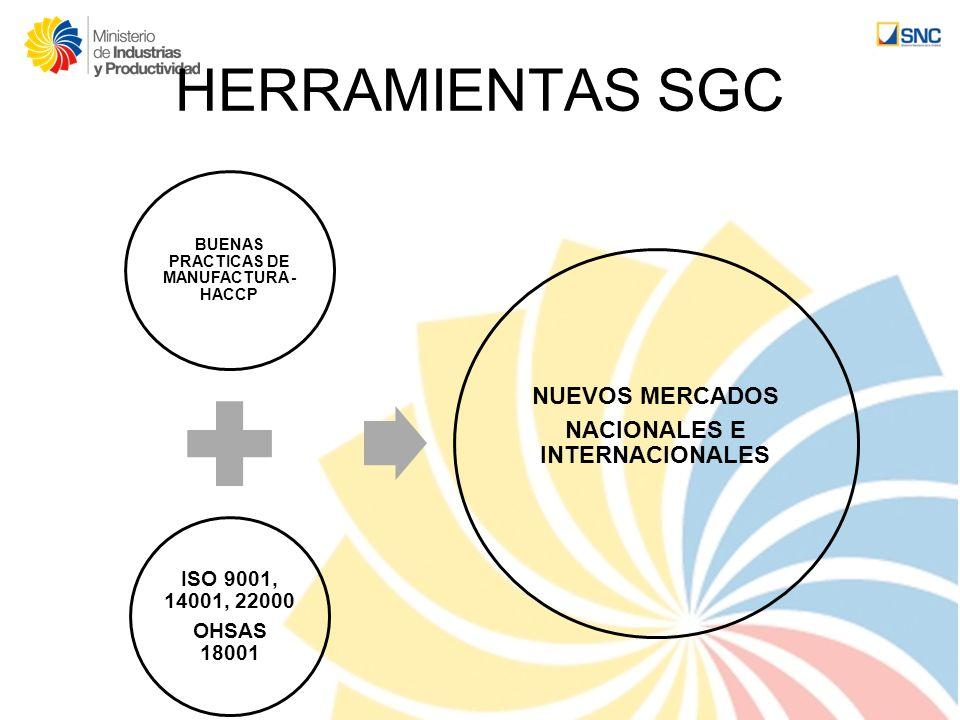 HERRAMIENTAS SGC BUENAS PRACTICAS DE MANUFACTURA - HACCP ISO 9001, 14001, 22000 OHSAS 18001 NUEVOS MERCADOS NACIONALES E INTERNACIONALES