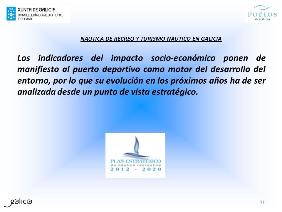Los indicadores del impacto socio-económico ponen de manifiesto al puerto deportivo como motor del desarrollo del entorno, por lo que su evolución en