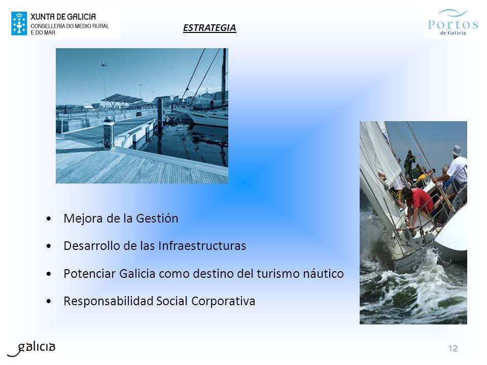 Mejora de la Gestión Desarrollo de las Infraestructuras Potenciar Galicia como destino del turismo náutico Responsabilidad Social Corporativa 12 ESTRA