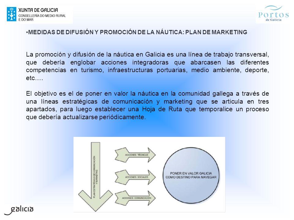 MEDIDAS DE DIFUSIÓN Y PROMOCIÓN DE LA NÁUTICA: PLAN DE MARKETING La promoción y difusión de la náutica en Galicia es una línea de trabajo transversal,