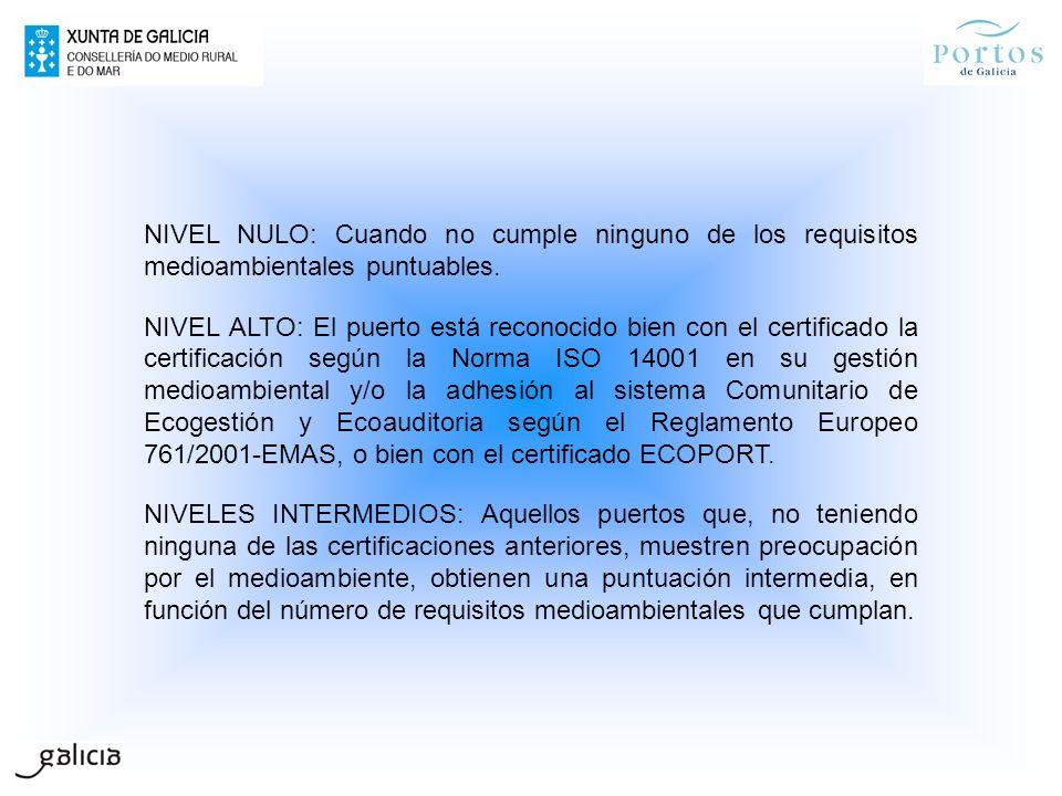 NIVEL NULO: Cuando no cumple ninguno de los requisitos medioambientales puntuables. NIVEL ALTO: El puerto está reconocido bien con el certificado la c