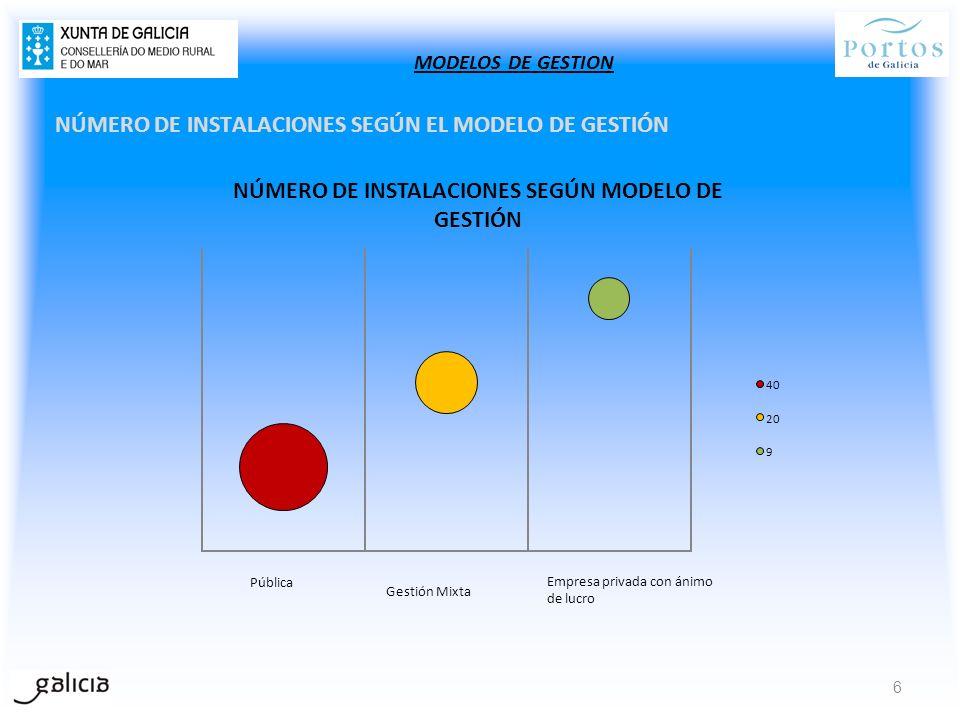 NÚMERO DE INSTALACIONES SEGÚN EL MODELO DE GESTIÓN 6 MODELOS DE GESTION NÚMERO DE INSTALACIONES SEGÚN MODELO DE GESTIÓN 40 20 9 Gestión Mixta Pública