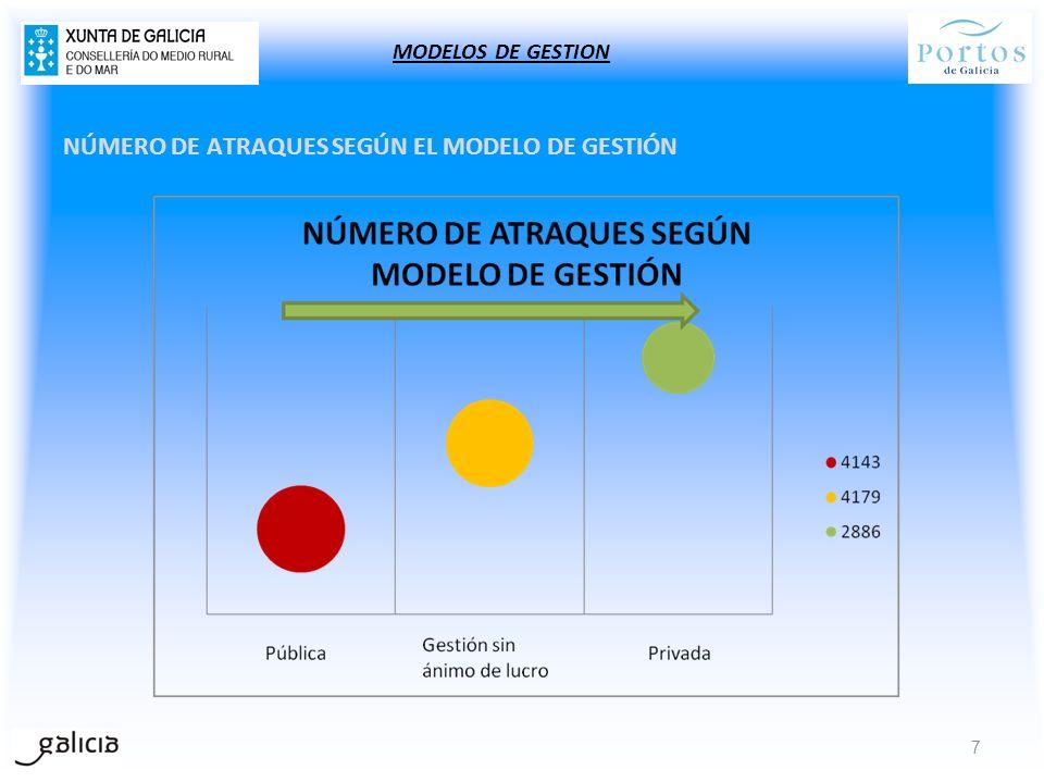 NÚMERO DE ATRAQUES SEGÚN EL MODELO DE GESTIÓN 7 MODELOS DE GESTION