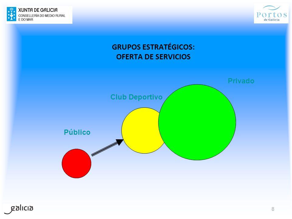 GRUPOS ESTRATÉGICOS: OFERTA DE SERVICIOS Público Club Deportivo Privado 8