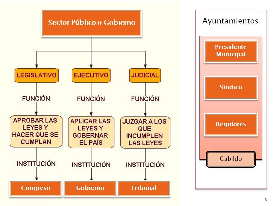 6 Sector Público o Gobierno Congreso Gobierno Tribunal Ayuntamientos Presidente Municipal Síndico Regidores Cabildo