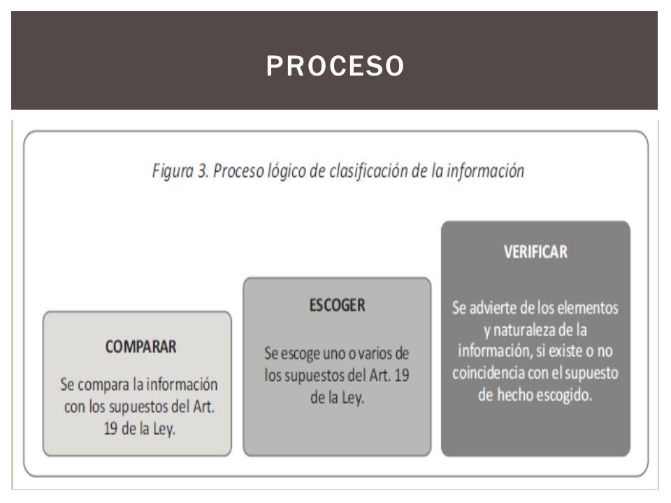 ACTORES Y PROCESO 1.Se identifica la información y/o documento a clasificar 2.