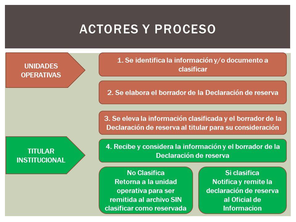 ACTORES Y PROCESO 1. Se identifica la información y/o documento a clasificar 2.