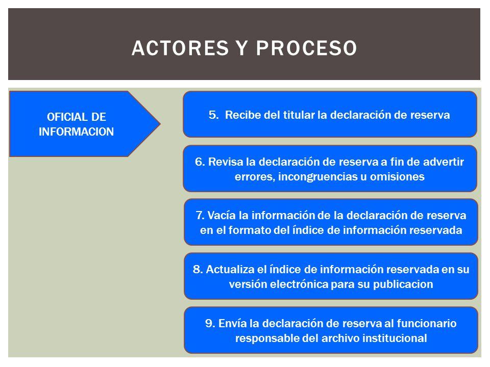 ACTORES Y PROCESO 5. Recibe del titular la declaración de reserva 6.