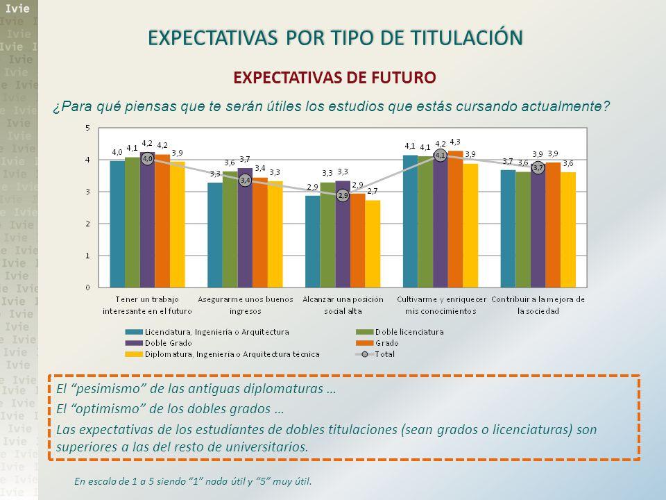 EXPECTATIVAS POR TIPO DE TITULACIÓN En escala de 1 a 5 siendo 1 nada útil y 5 muy útil. El pesimismo de las antiguas diplomaturas … El optimismo de lo